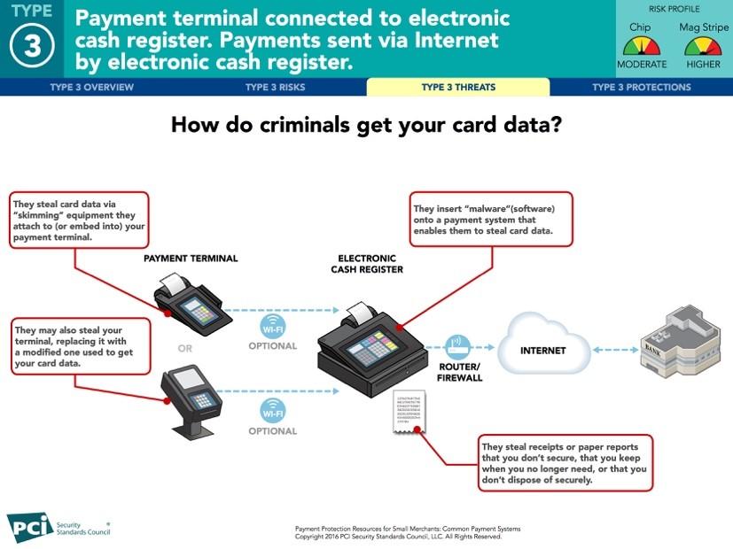Illustration-HowCriminalsGet your Data