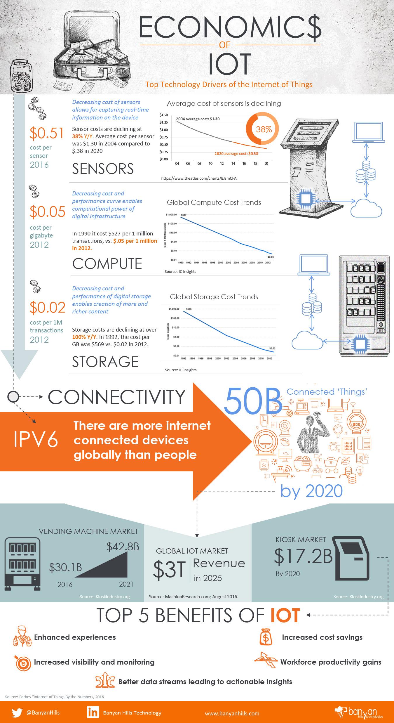 Economics of IoT Infographic